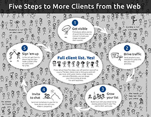 clients from the web