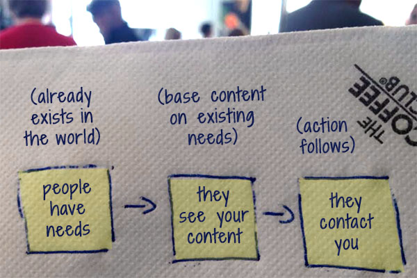 content helps you get clients