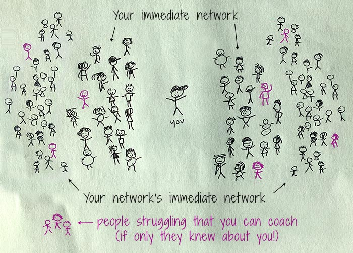 clients in your immediate network