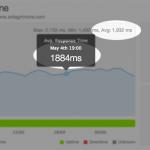 coaching website speeds