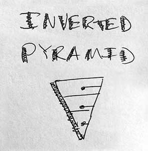 Inverted Pyramid for Writing Engaging Web Pages
